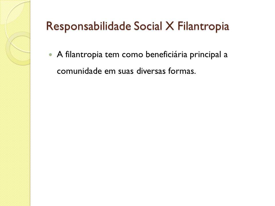 Responsabilidade Social X Filantropia A filantropia tem como beneficiária principal a comunidade em suas diversas formas.