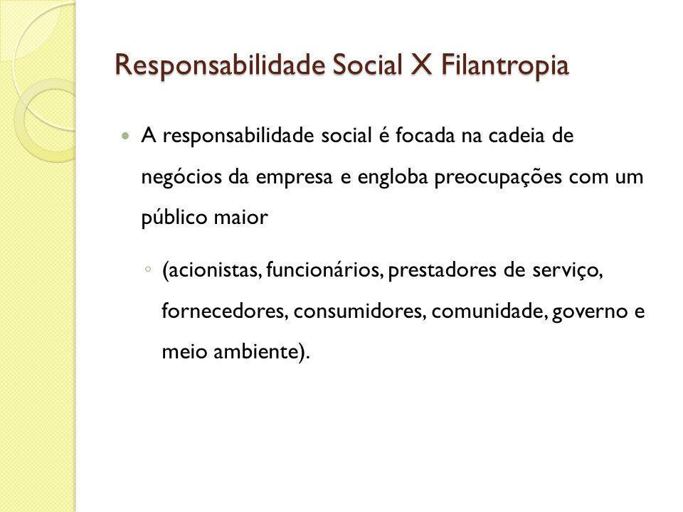 Responsabilidade Social X Filantropia A responsabilidade social é focada na cadeia de negócios da empresa e engloba preocupações com um público maior