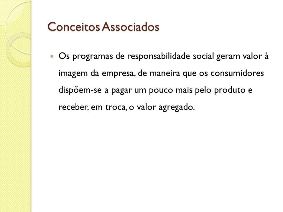 Conceitos Associados Os programas de responsabilidade social geram valor à imagem da empresa, de maneira que os consumidores dispõem-se a pagar um pou