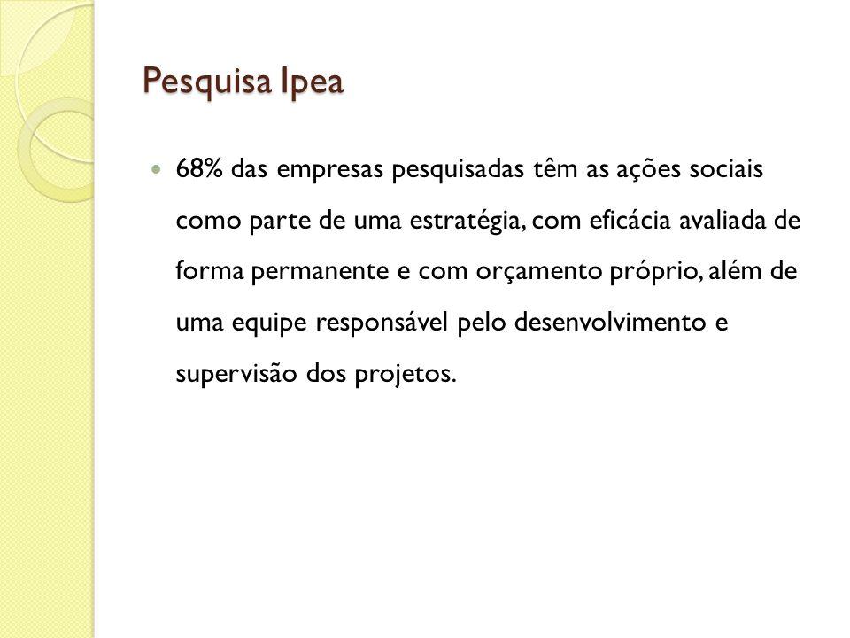 Pesquisa Ipea 68% das empresas pesquisadas têm as ações sociais como parte de uma estratégia, com eficácia avaliada de forma permanente e com orçament