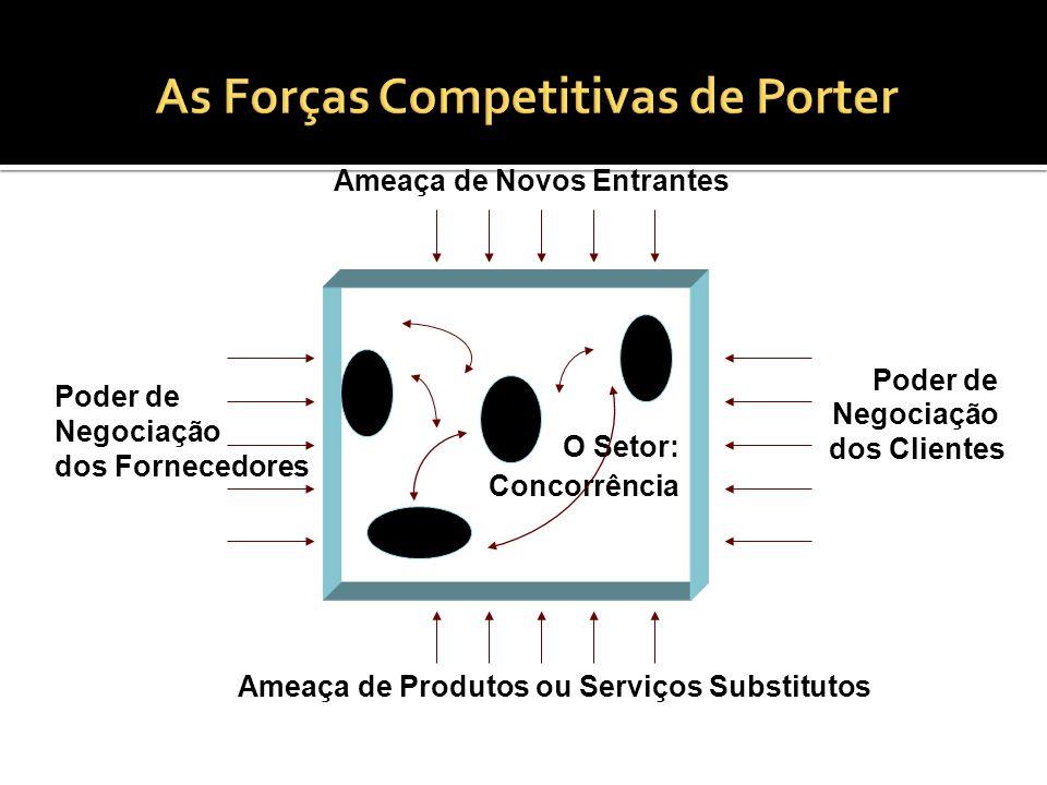 O Setor: Concorrência Ameaça de Novos Entrantes Ameaça de Produtos ou Serviços Substitutos Poder de Negociação dos Fornecedores Poder de Negociação do