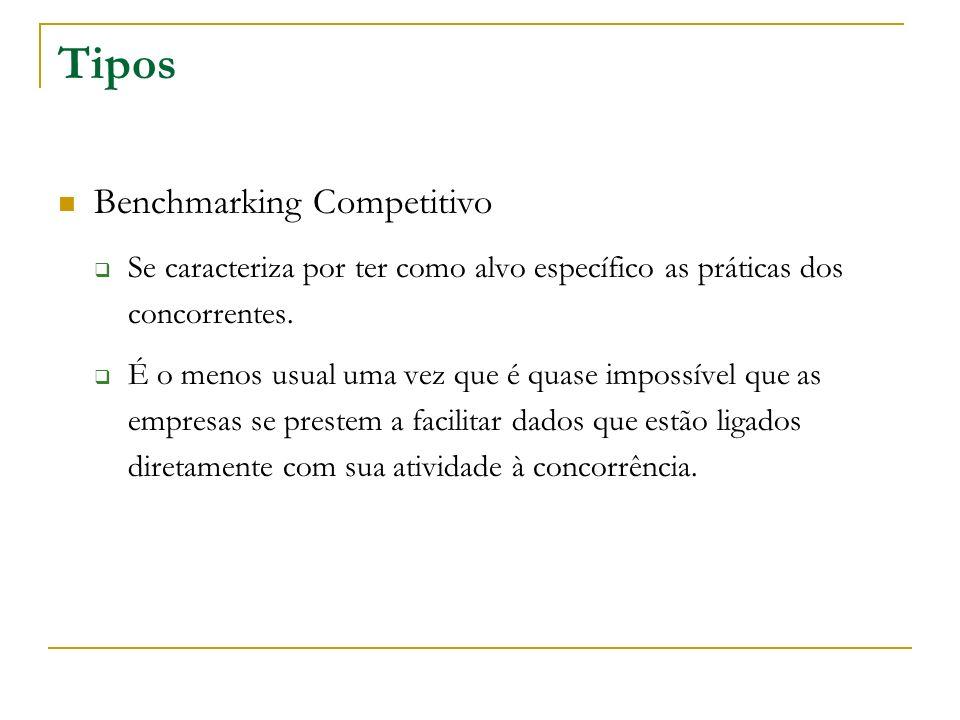 Tipos Benchmarking Competitivo Se caracteriza por ter como alvo específico as práticas dos concorrentes. É o menos usual uma vez que é quase impossíve