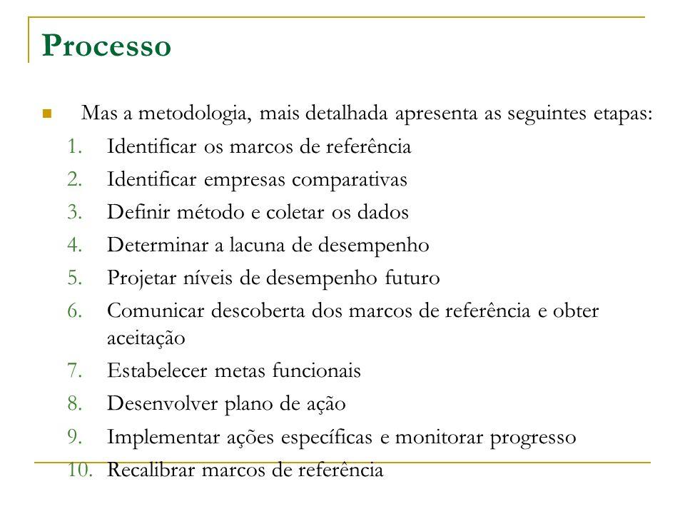 Processo Mas a metodologia, mais detalhada apresenta as seguintes etapas: 1.Identificar os marcos de referência 2.Identificar empresas comparativas 3.