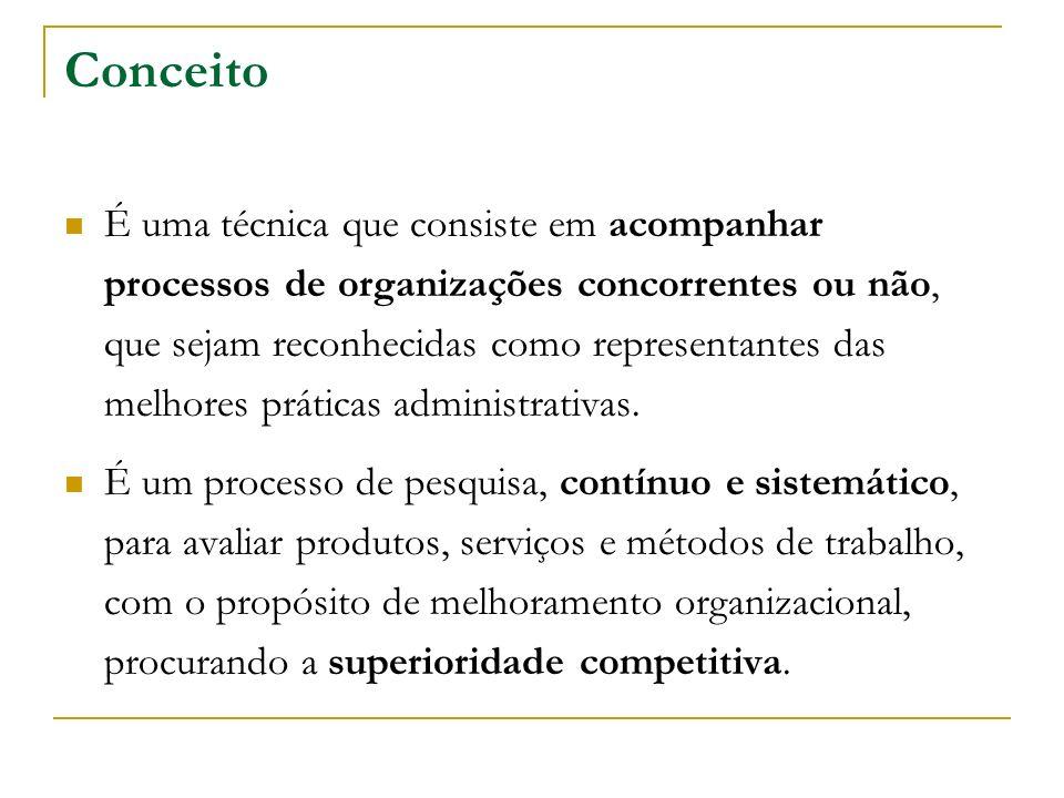 Conceito O benchmarking consiste na busca das melhores práticas da administração, como forma de ganhar vantagens competitivas.