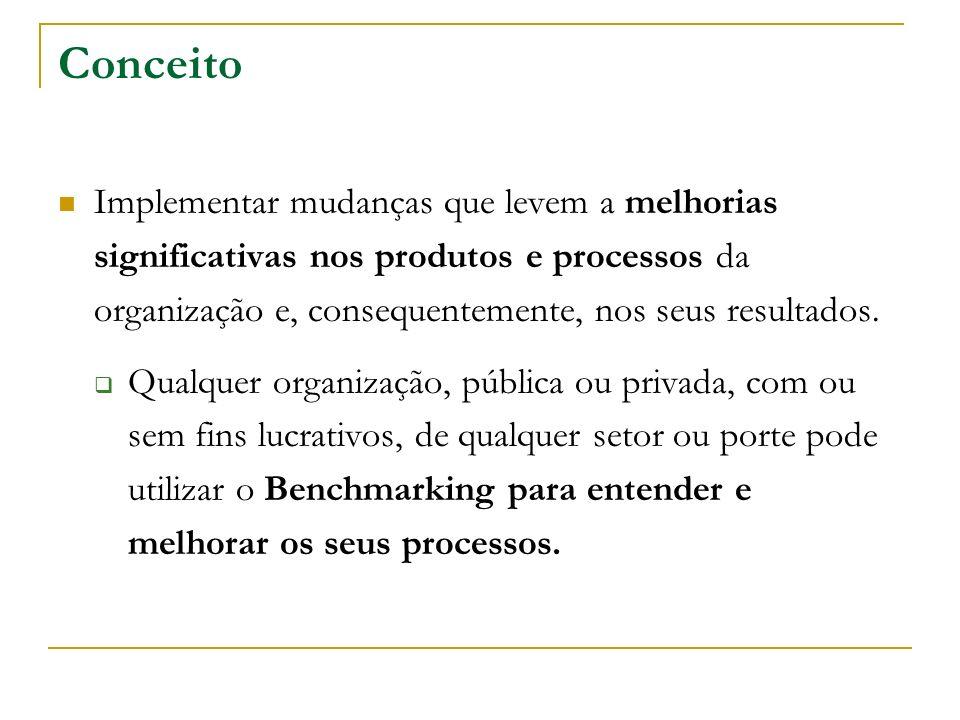 Conceito Implementar mudanças que levem a melhorias significativas nos produtos e processos da organização e, consequentemente, nos seus resultados. Q