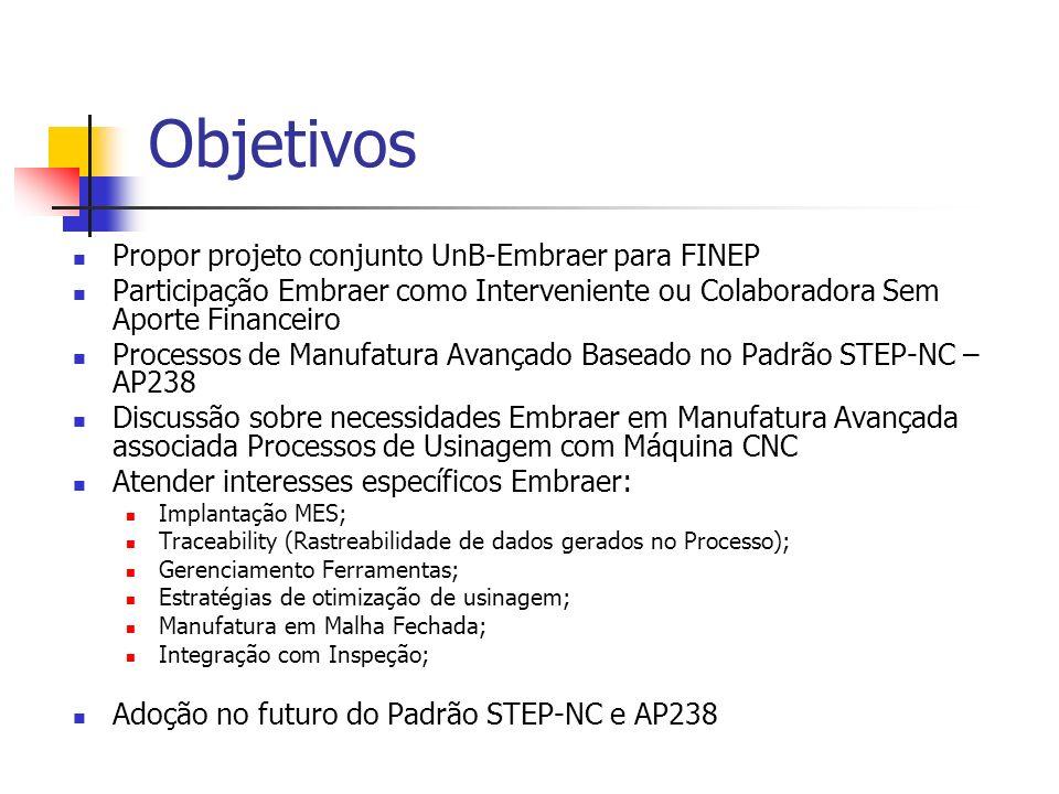 Objetivos Propor projeto conjunto UnB-Embraer para FINEP Participação Embraer como Interveniente ou Colaboradora Sem Aporte Financeiro Processos de Ma