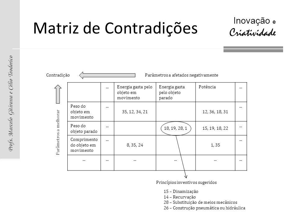 Profs. Marcelo Gitirana e Célio Teodorico Inovação e Criatividade Matriz de Contradições...Energia gasta pelo objeto em movimento Energia gasta pelo o