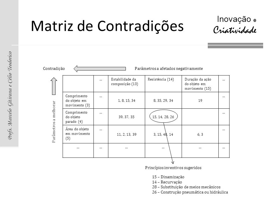 Profs. Marcelo Gitirana e Célio Teodorico Inovação e Criatividade Matriz de Contradições...Estabilidade da composição (13) Resistência (14)Duração da