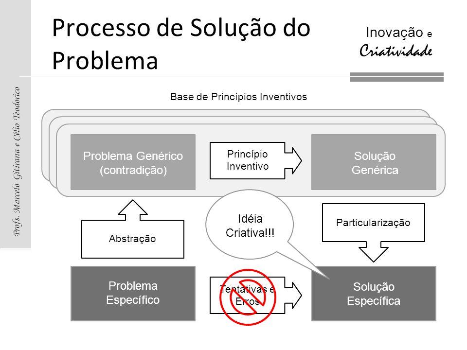 Profs. Marcelo Gitirana e Célio Teodorico Inovação e Criatividade Base de Princípios Inventivos Processo de Solução do Problema Problema Específico So
