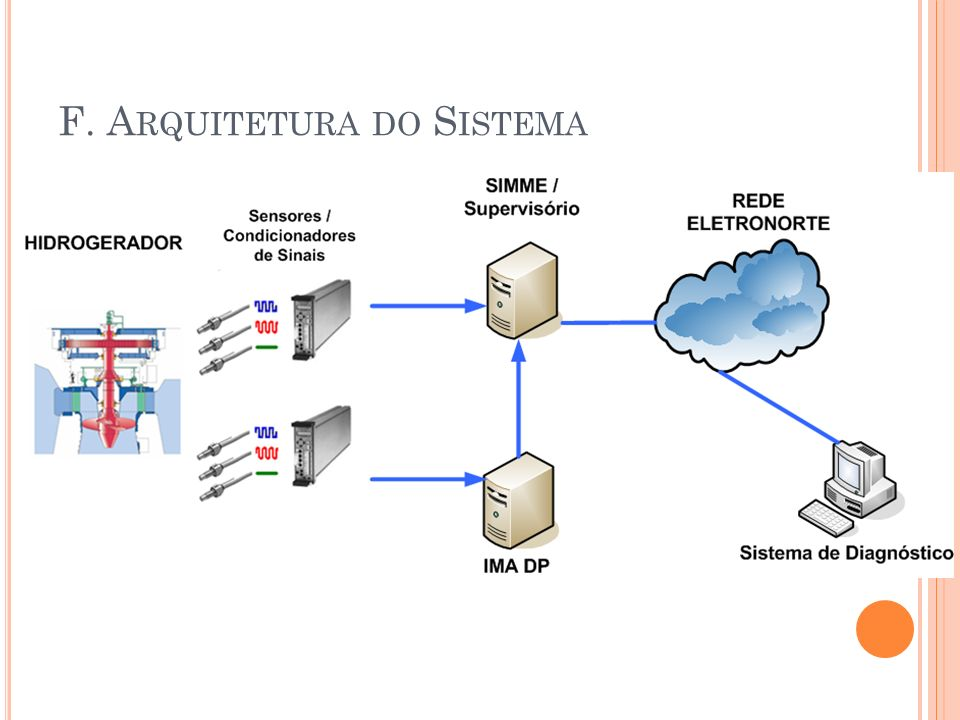 F. A RQUITETURA DO S ISTEMA