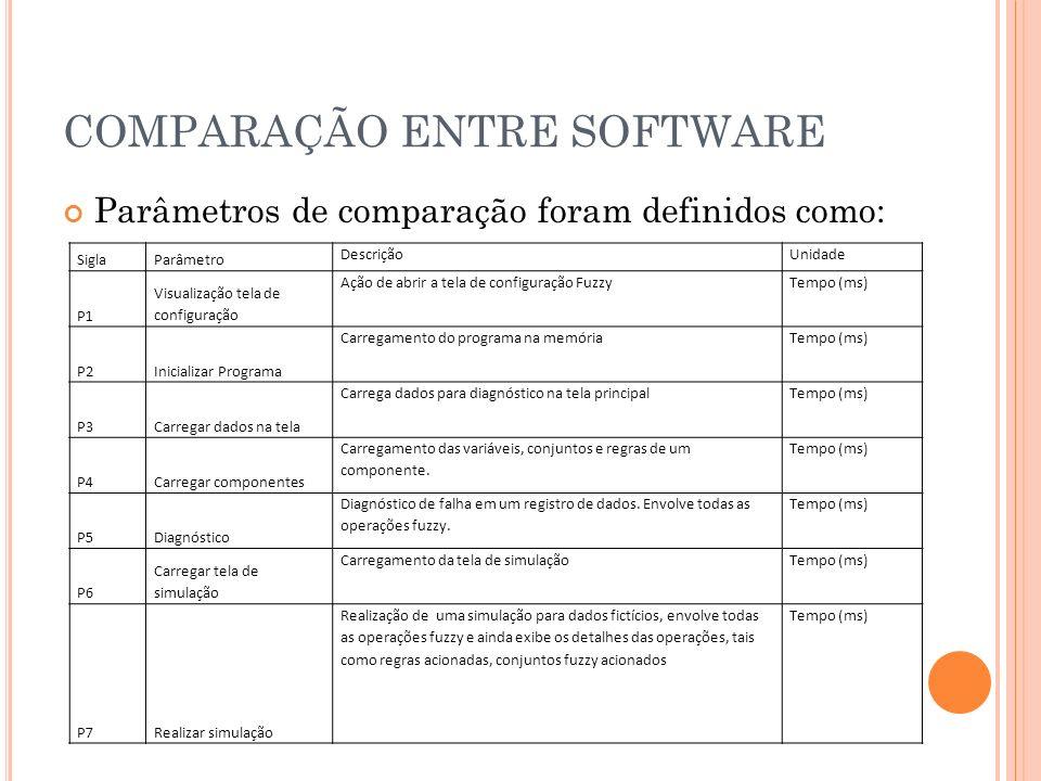 COMPARAÇÃO ENTRE SOFTWARE Parâmetros de comparação foram definidos como: SiglaParâmetro DescriçãoUnidade P1 Visualização tela de configuração Ação de