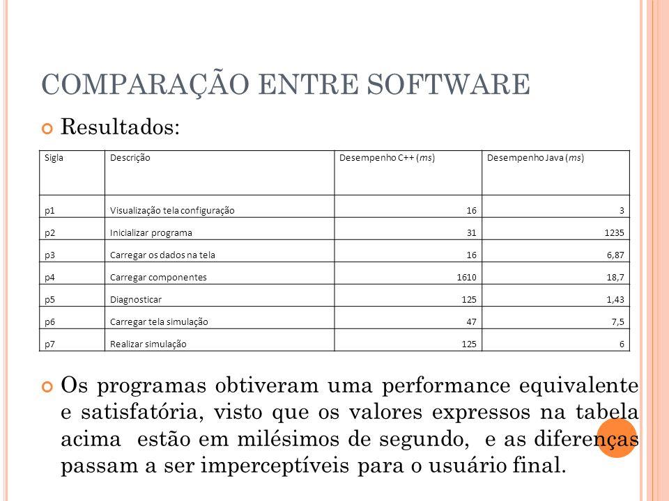 COMPARAÇÃO ENTRE SOFTWARE Resultados: Os programas obtiveram uma performance equivalente e satisfatória, visto que os valores expressos na tabela acim
