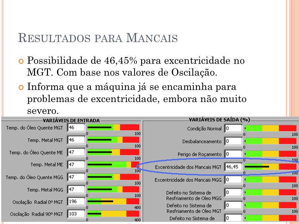 R ESULTADOS PARA M ANCAIS Possibilidade de 46,45% para excentricidade no MGT. Com base nos valores de Oscilação. Informa que a máquina já se encaminha