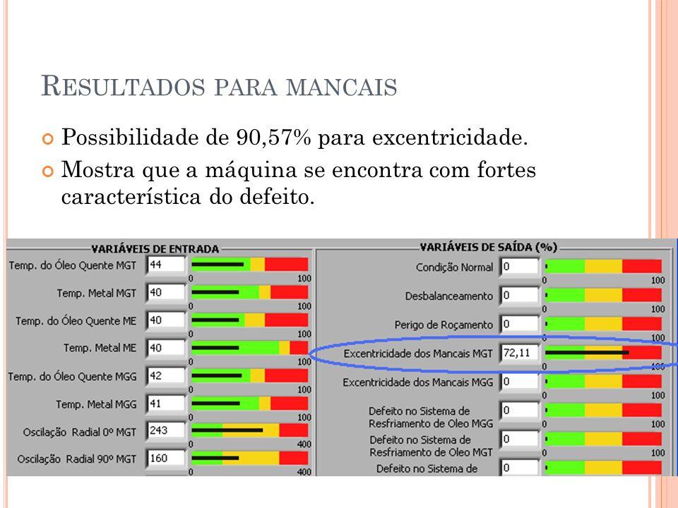 R ESULTADOS PARA MANCAIS Possibilidade de 90,57% para excentricidade. Mostra que a máquina se encontra com fortes característica do defeito.