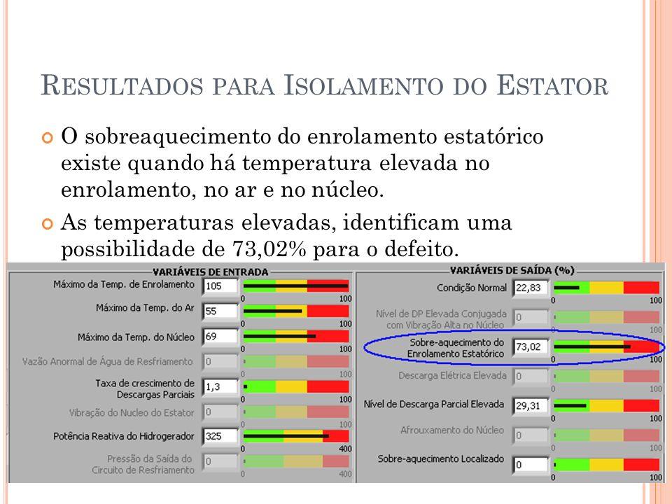 R ESULTADOS PARA I SOLAMENTO DO E STATOR O sobreaquecimento do enrolamento estatórico existe quando há temperatura elevada no enrolamento, no ar e no