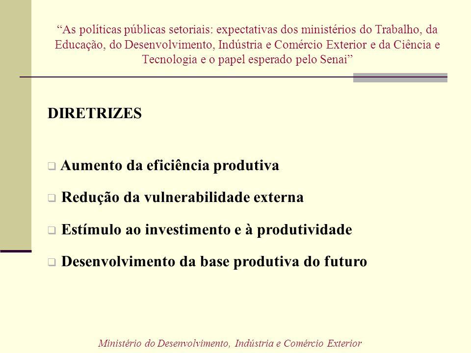 As políticas públicas setoriais: expectativas dos ministérios do Trabalho, da Educação, do Desenvolvimento, Indústria e Comércio Exterior e da Ciência e Tecnologia e o papel esperado pelo Senai Ministério do Desenvolvimento, Indústria e Comércio Exterior DIRETRIZES Aumento da eficiência produtiva Redução da vulnerabilidade externa Estímulo ao investimento e à produtividade Desenvolvimento da base produtiva do futuro