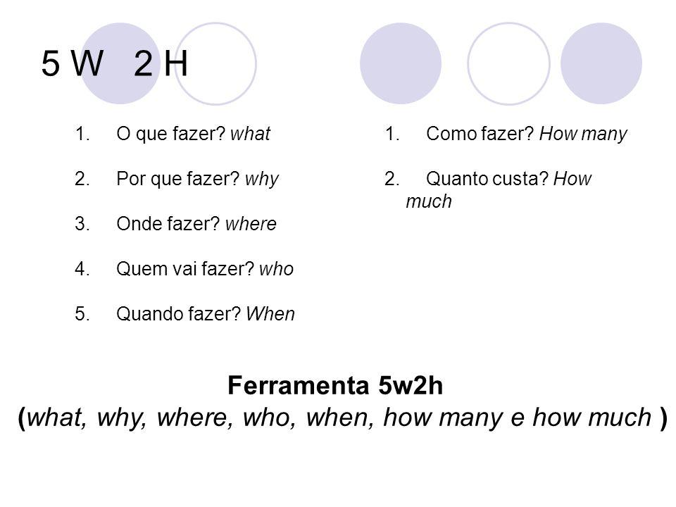 1. O que fazer? what 2. Por que fazer? why 3. Onde fazer? where 4. Quem vai fazer? who 5. Quando fazer? When 1. Como fazer? How many 2. Quanto custa?