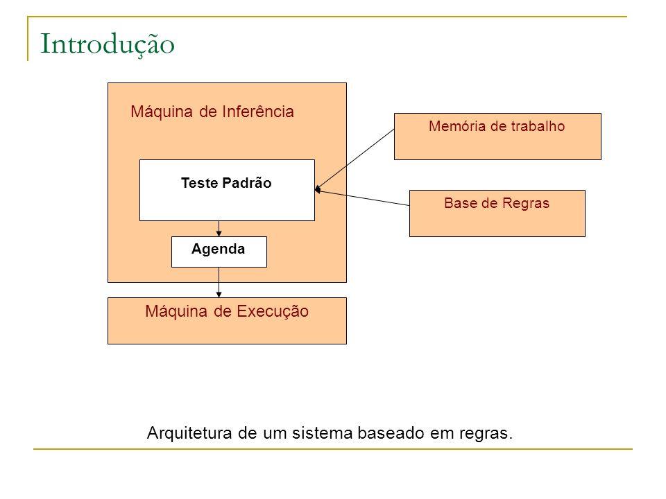 Introdução Arquitetura de um sistema baseado em regras. Teste Padrão Agenda Máquina de Inferência Máquina de Execução Memória de trabalho Base de Regr