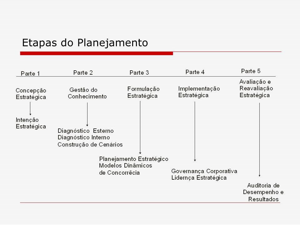 Concepção Estratégica: A partir da nova natureza da competitividade e intenção estratégica Gestão do Conhecimento: a partir do diagnóstico estratégico externo e interno, bem como a construção de cenários a respeito do futuro Formulação Estratégica: a partir da política de negócios da organização, dos modelos dinâmicos de concorrência e cooperação e das definições dos objetivos e formulação estratégicas Implementação estratégica: que é a execução do planejamento estratégico a partir do desempenho organizacional e cojntrole de resultados