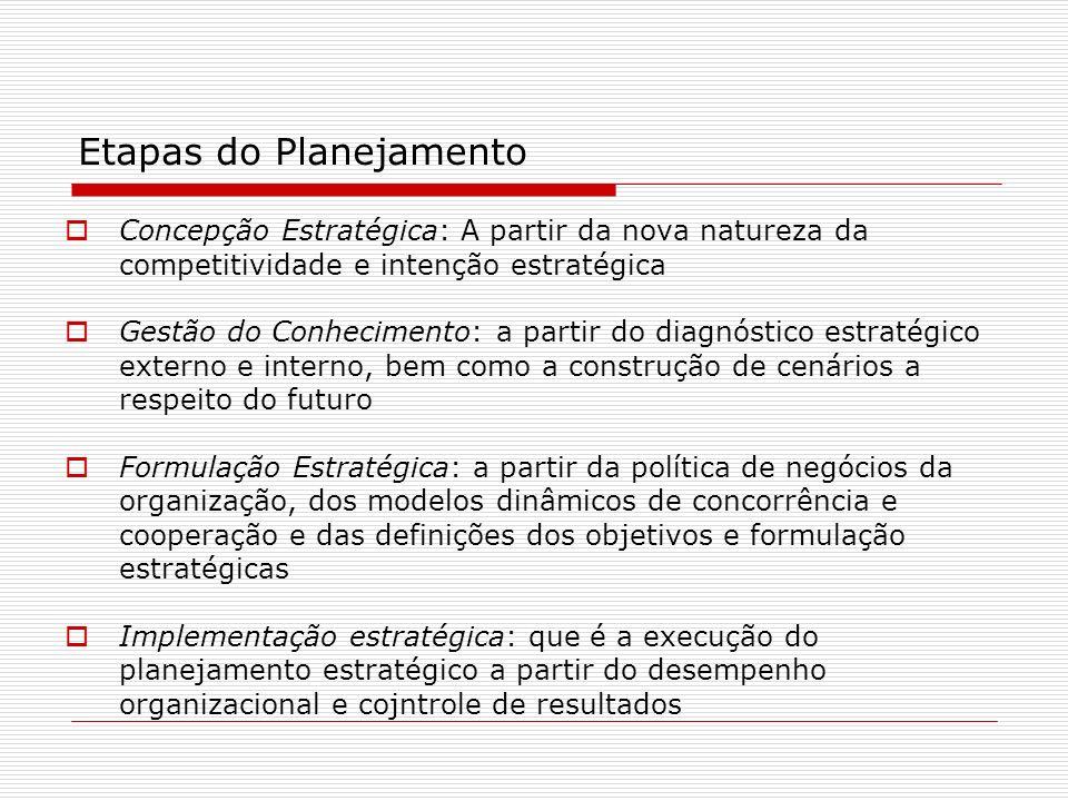 Concepção Estratégica: A partir da nova natureza da competitividade e intenção estratégica Gestão do Conhecimento: a partir do diagnóstico estratégico