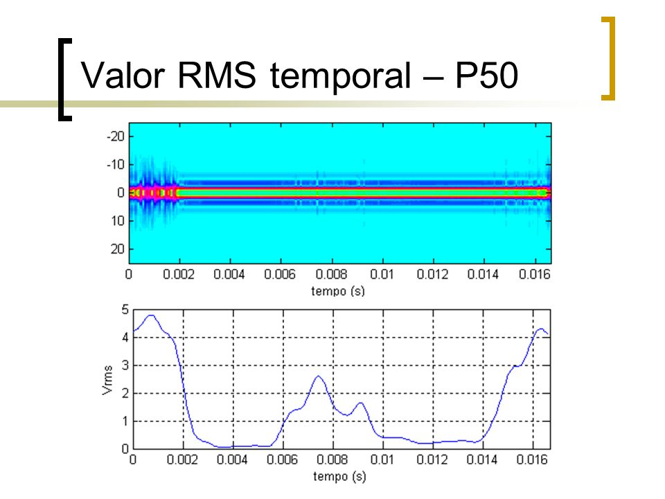 Valor RMS temporal Vantagens Excelente representação da dispersão Permite análise visual direta Reduz drasticamente a massa de dados Sistemas automáticos de reconhecimento Vetor (360 amostras)