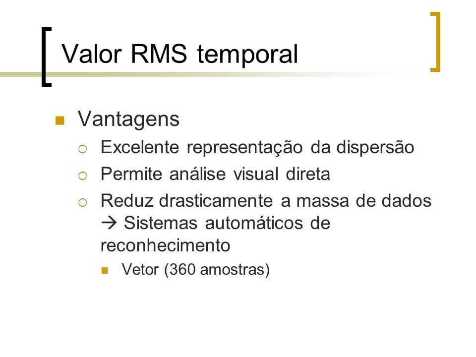 Valor RMS temporal Vantagens Excelente representação da dispersão Permite análise visual direta Reduz drasticamente a massa de dados Sistemas automáti