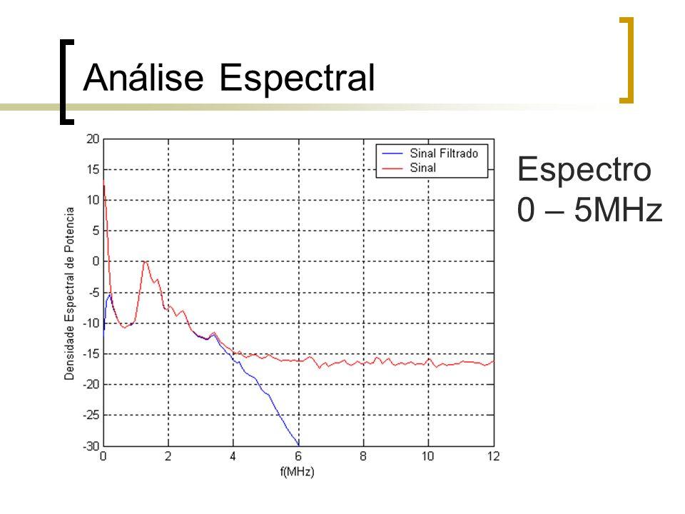 Número de Cruzamentos por Zero - NCZ Tomar um ciclo do sinal 60Hz 16,67ms para fa=100Mz 1.666.667 amostras Dividir o sinal em sub-quadros Exemplo 360 sub-quadros 1grau Com 4630 amostras Contar o NCZ para cada quadro Traçar uma sucessão dos 360 valores de NCZ