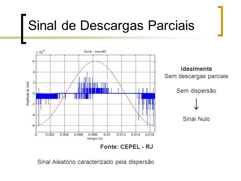 Sinal de Descargas Parciais Sinal Aleatório caracterizado pela dispersão Idealmente Sem descargas parciais Sem dispersão Sinal Nulo Fonte: CEPEL - RJ