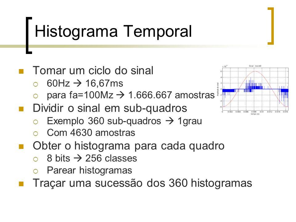 Tomar um ciclo do sinal 60Hz 16,67ms para fa=100Mz 1.666.667 amostras Dividir o sinal em sub-quadros Exemplo 360 sub-quadros 1grau Com 4630 amostras O