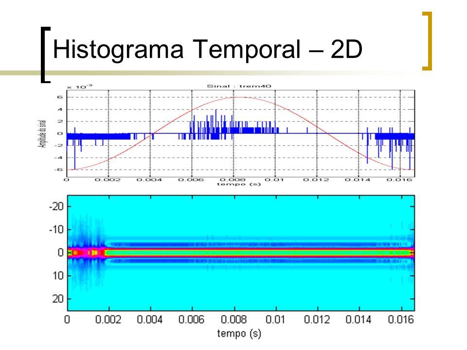 Histograma Temporal – 2D