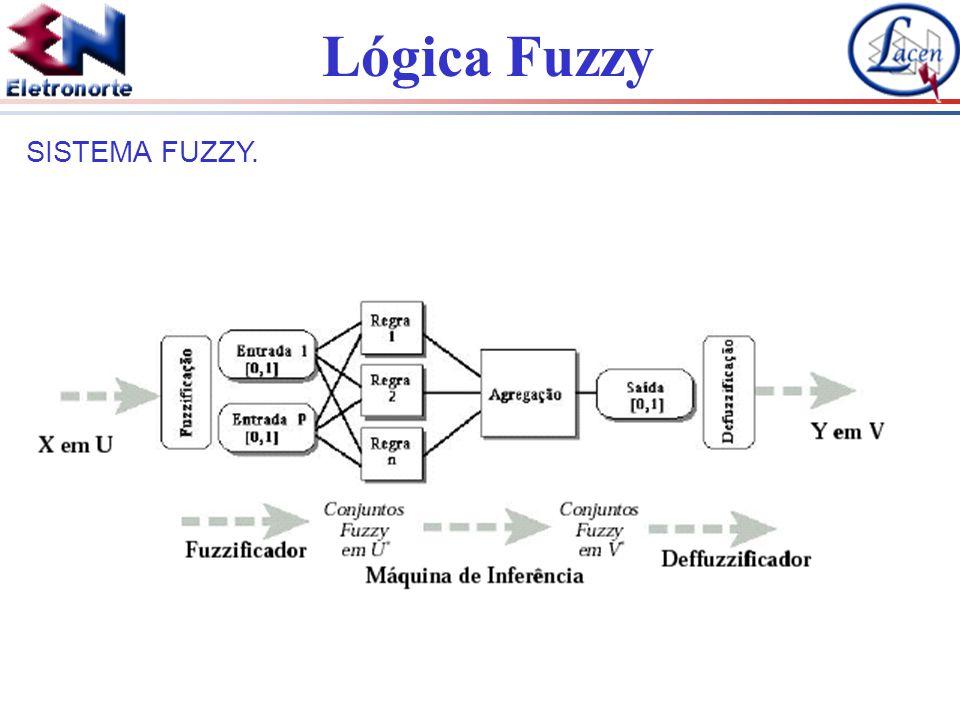 Lógica Fuzzy SISTEMA FUZZY.