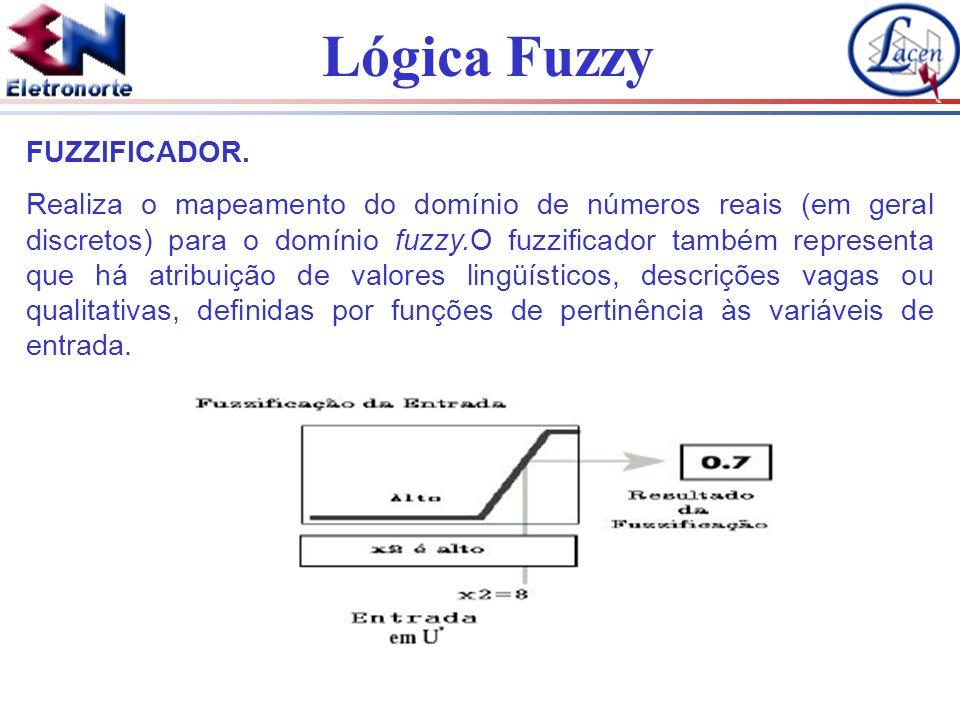 Lógica Fuzzy FUZZIFICADOR. Realiza o mapeamento do domínio de números reais (em geral discretos) para o domínio fuzzy.O fuzzificador também representa