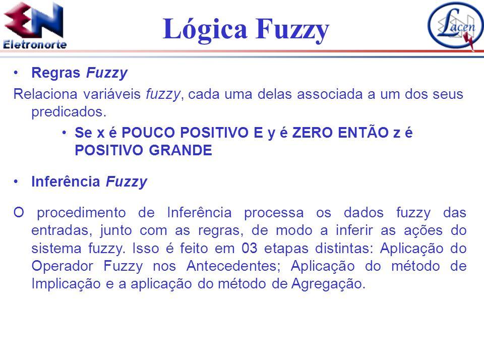 Lógica Fuzzy Regras Fuzzy Relaciona variáveis fuzzy, cada uma delas associada a um dos seus predicados. Se x é POUCO POSITIVO E y é ZERO ENTÃO z é POS