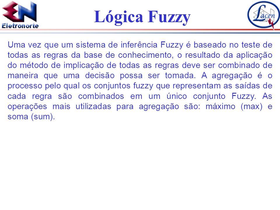 Lógica Fuzzy Uma vez que um sistema de inferência Fuzzy é baseado no teste de todas as regras da base de conhecimento, o resultado da aplicação do mét