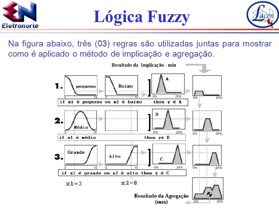 Lógica Fuzzy Na figura abaixo, três (03) regras são utilizadas juntas para mostrar como é aplicado o método de implicação e agregação.