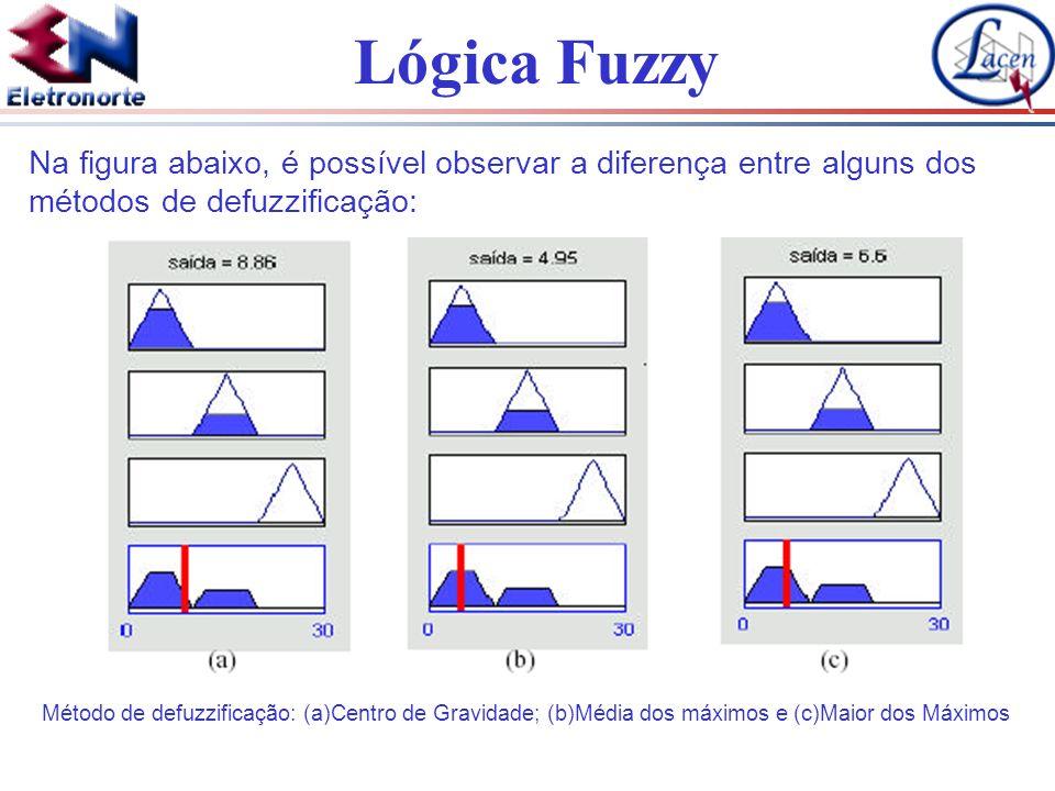 Lógica Fuzzy Na figura abaixo, é possível observar a diferença entre alguns dos métodos de defuzzificação: Método de defuzzificação: (a)Centro de Grav
