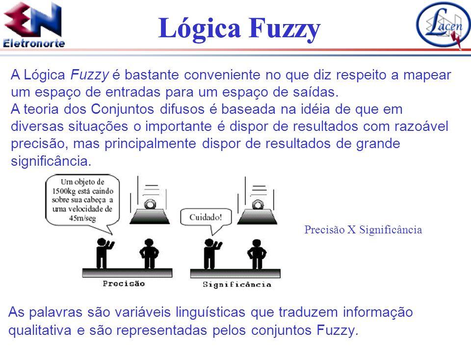 Lógica Fuzzy A seguir é apresentado três fuzzificadores mais usados, mostrando- se a fuzzificação de U para um conjunto.