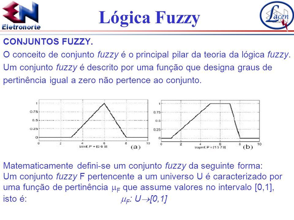 Lógica Fuzzy Um conjunto fuzzy F em U pode ser representado como um conjunto de pares ordenados de um elemento genérico u e seu grau de pertinência F na função: F = {(u, F (u)) / u U}