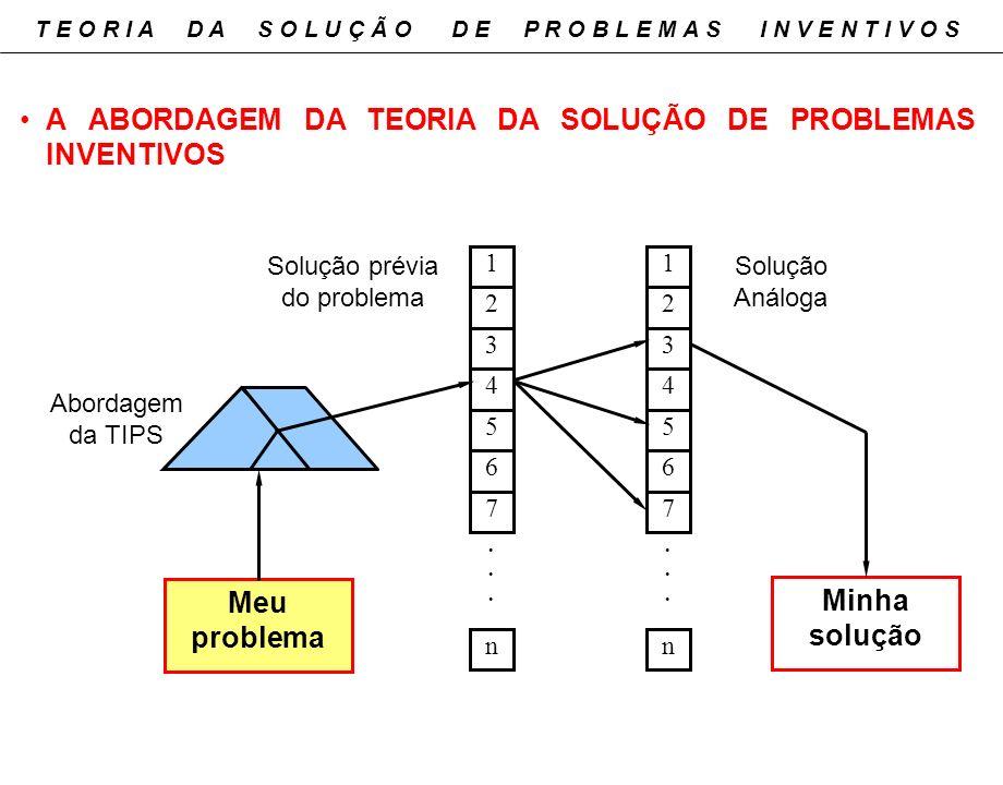 Minha solução 1 2 3 4 5 6 7 n...... 1 2 3 4 5 6 7 n...... Abordagem da TIPS Solução prévia do problema Solução Análoga Meu problema A ABORDAGEM DA TEO