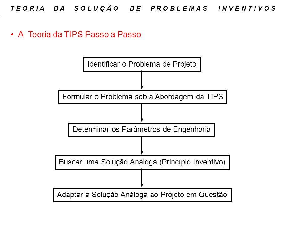 A Teoria da TIPS Passo a Passo Identificar o Problema de Projeto Formular o Problema sob a Abordagem da TIPS Determinar os Parâmetros de Engenharia Bu