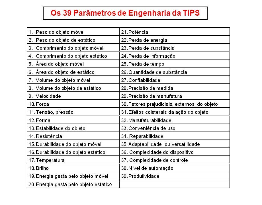 Os 39 Parâmetros de Engenharia da TIPS