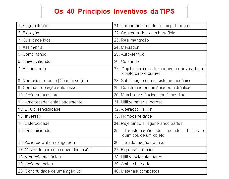 Os 40 Princípios Inventivos da TIPS