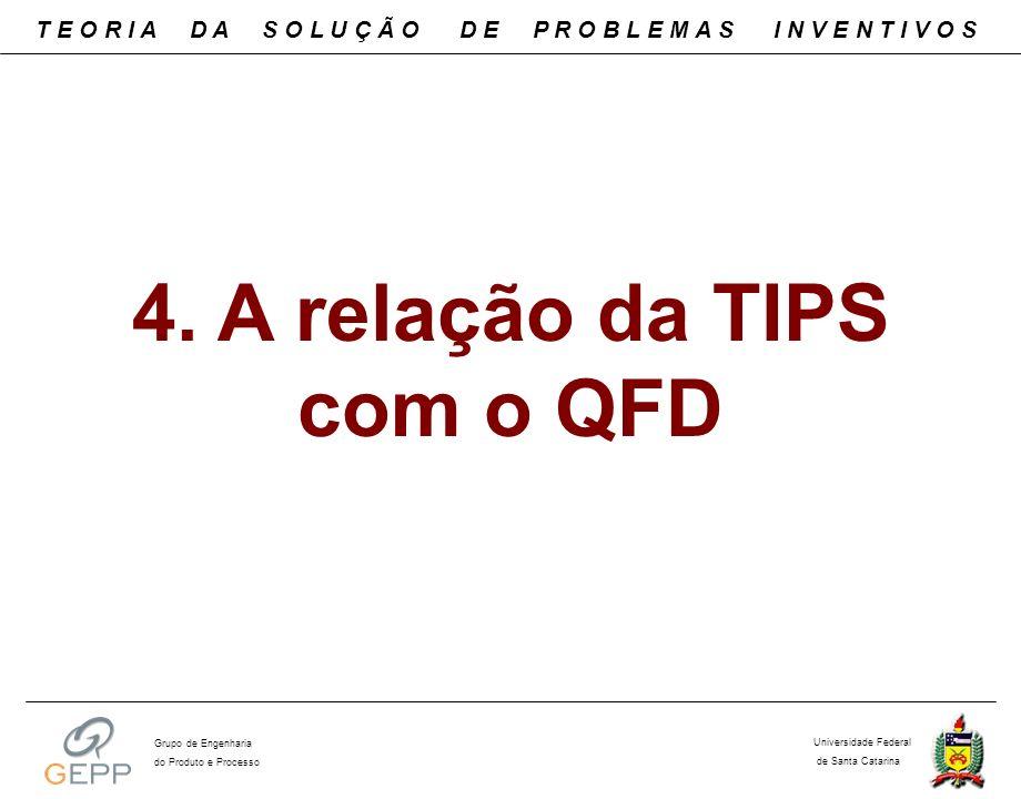 4. A relação da TIPS com o QFD T E O R I A D A S O L U Ç Ã O D E P R O B L E M A S I N V E N T I V O S Universidade Federal de Santa Catarina Grupo de