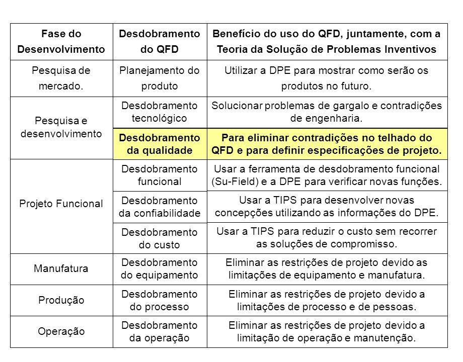 Fase do Desenvolvimento Desdobramento do QFD Benefício do uso do QFD, juntamente, com a Teoria da Solução de Problemas Inventivos Pesquisa de mercado.