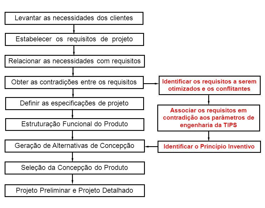 Levantar as necessidades dos clientes Estabelecer os requisitos de projeto Relacionar as necessidades com requisitos Obter as contradições entre os re