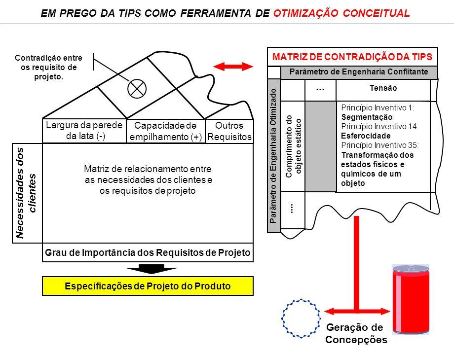 ....... Comprimento do objeto estático Tensão Grau de Importância dos Requisitos de Projeto Largura da parede da lata (-) Capacidade de empilhamento (