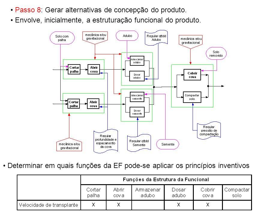 Passo 8: Gerar alternativas de concepção do produto. Envolve, inicialmente, a estruturação funcional do produto. Determinar em quais funções da EF pod