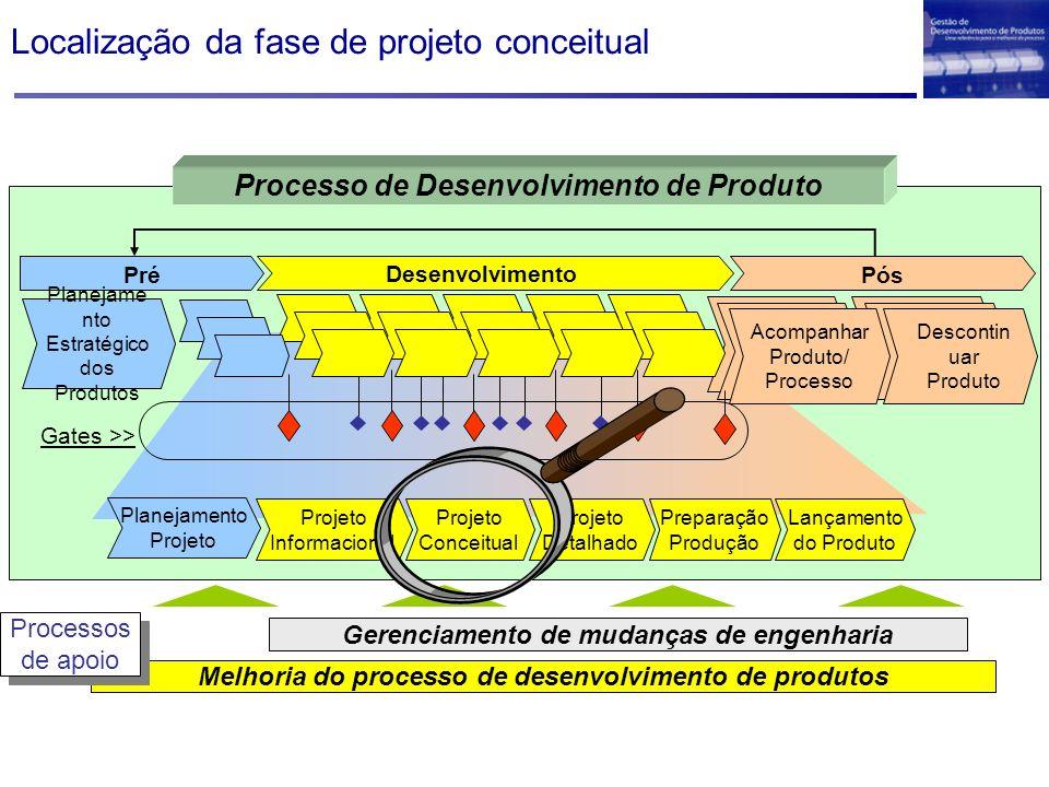 Localização da fase de projeto conceitual Melhoria do processo de desenvolvimento de produtos Gerenciamento de mudanças de engenharia Processos de apo