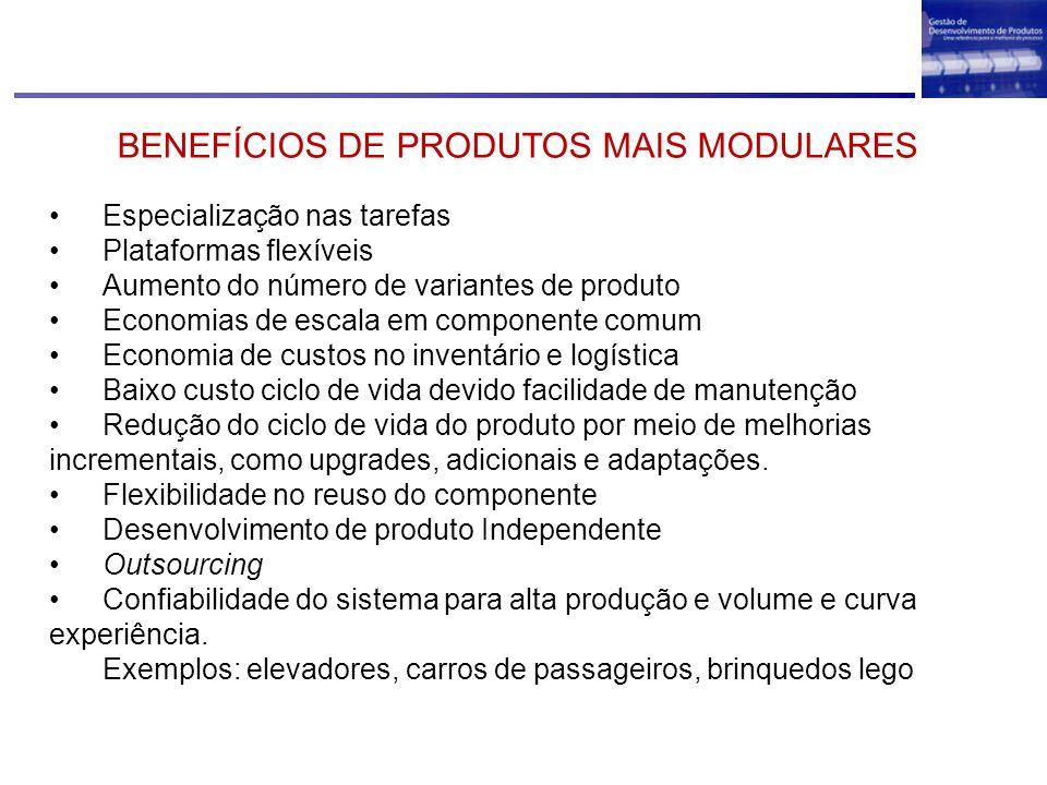Especialização nas tarefas Plataformas flexíveis Aumento do número de variantes de produto Economias de escala em componente comum Economia de custos