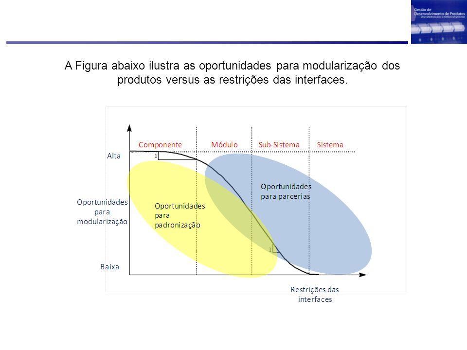 A Figura abaixo ilustra as oportunidades para modularização dos produtos versus as restrições das interfaces.